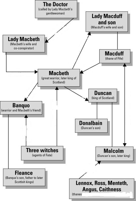 the three major factors in the deterioration of macbeths character Macbeth's downfall was lady macbeth, the 3 witches and what are some of the major events that cause macbeth's downfall what is the character flaw that is the.